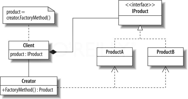 Metoda wytwórcza